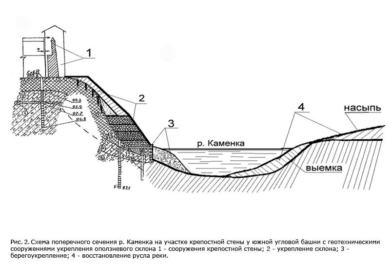 Схема поперечного сечения р.